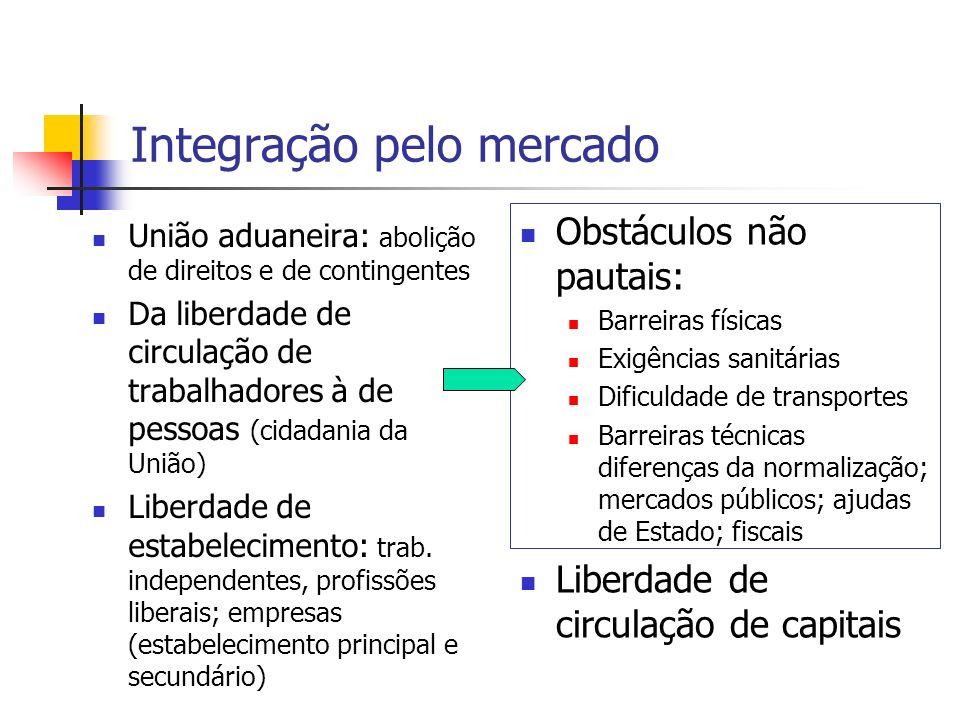 Integração pelo mercado União aduaneira: abolição de direitos e de contingentes Da liberdade de circulação de trabalhadores à de pessoas (cidadania da