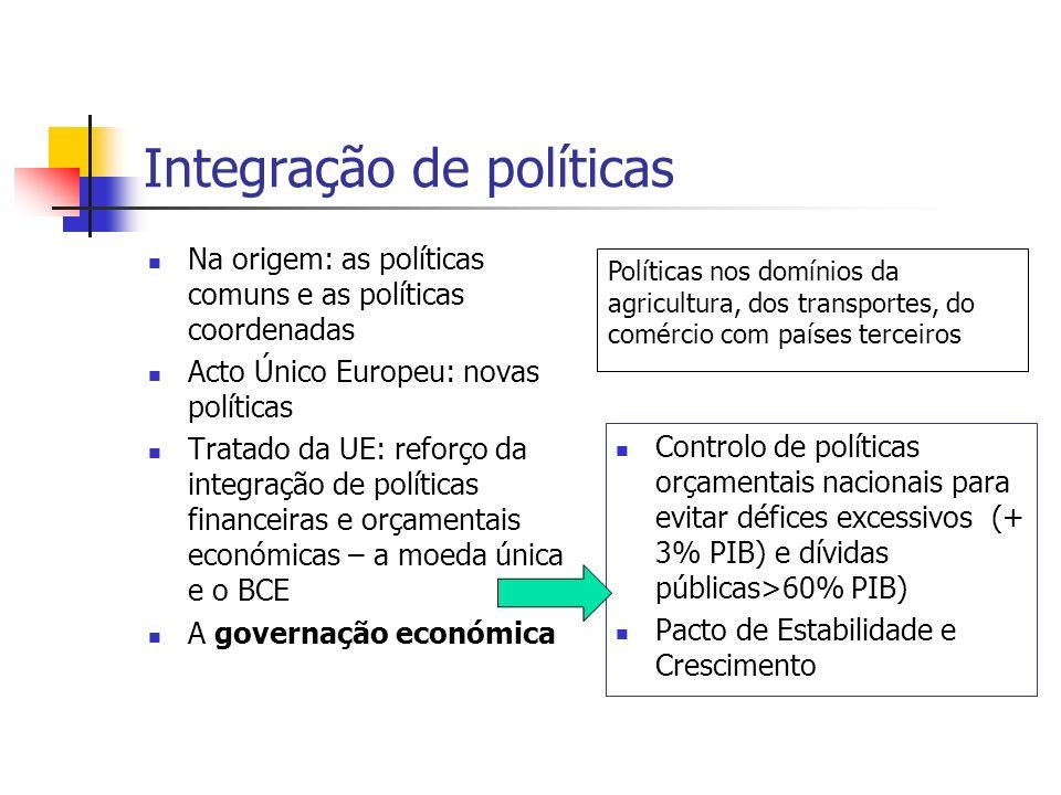 Integração de políticas Na origem: as políticas comuns e as políticas coordenadas Acto Único Europeu: novas políticas Tratado da UE: reforço da integr