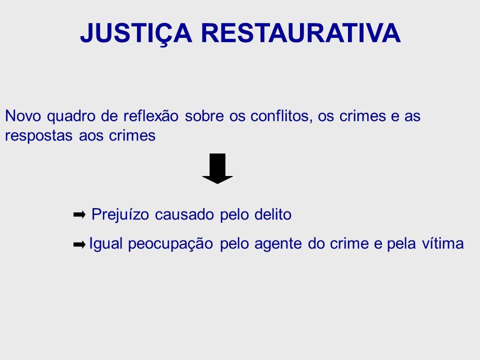 JUSTIÇA RESTAURATIVA Novo quadro de reflexão sobre os conflitos, os crimes e as respostas aos crimes Prejuízo causado pelo delito Igual peocupação pel