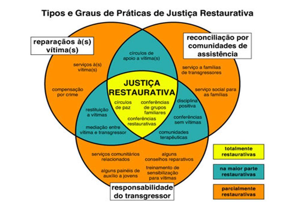 Elementos basilares da justiça restaurativa : Elemento social Elemento participativo Elemento reparador