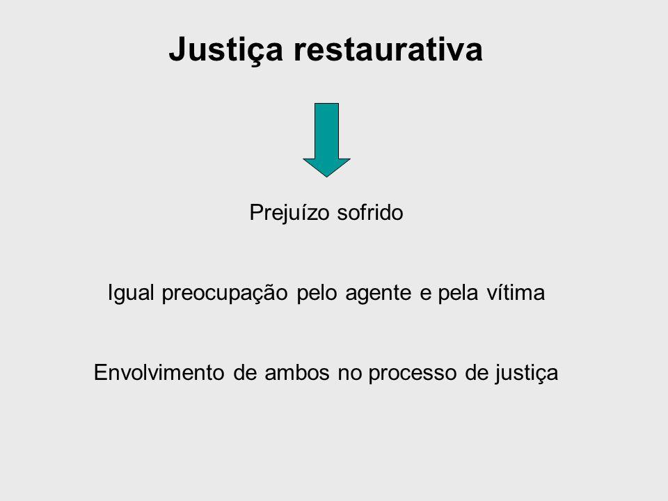 Justiça restaurativa Prejuízo sofrido Igual preocupação pelo agente e pela vítima Envolvimento de ambos no processo de justiça