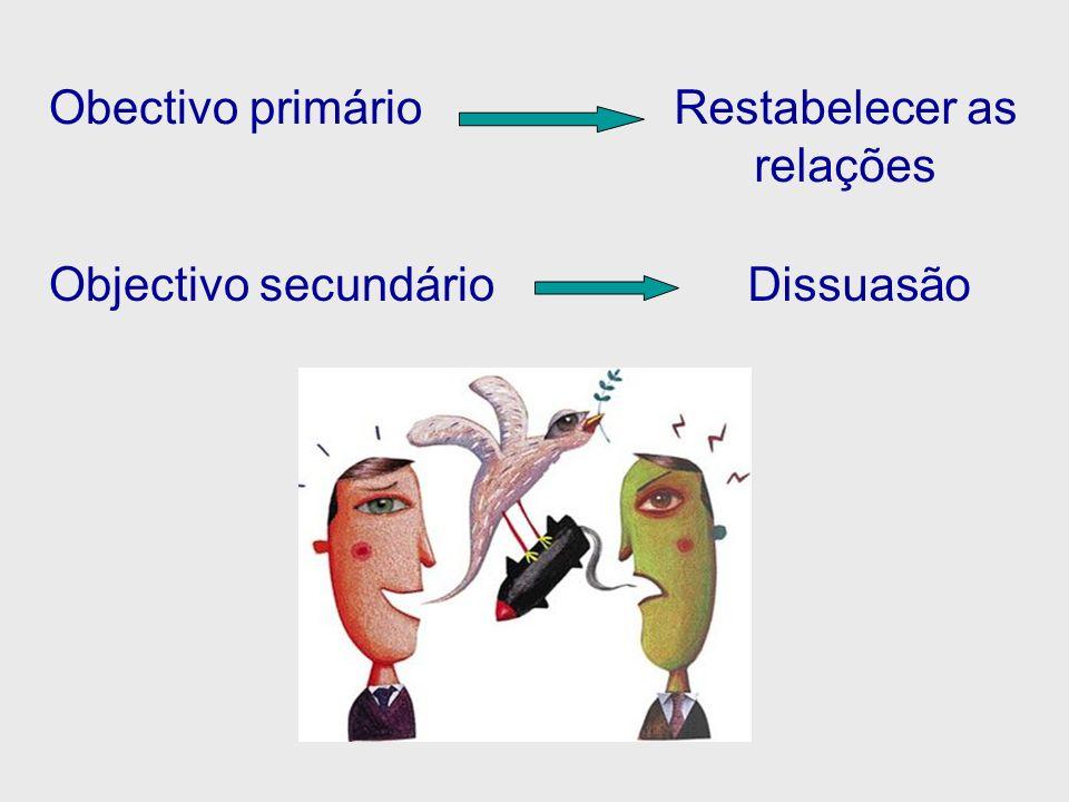 Obectivo primárioRestabelecer as relações DissuasãoObjectivo secundário
