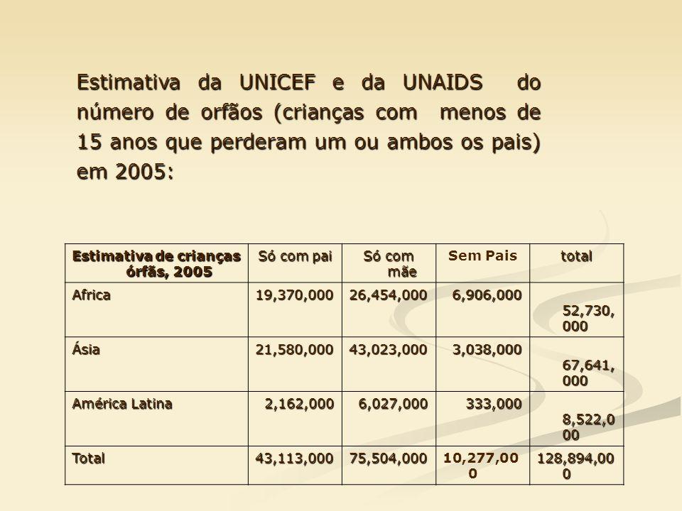 Estimativa de crianças órfãs, 2005 Só com pai Só com mãe Sem Paistotal Africa19,370,00026,454,000 6,906,000 6,906,000 52,730, 000 52,730, 000 Ásia21,5