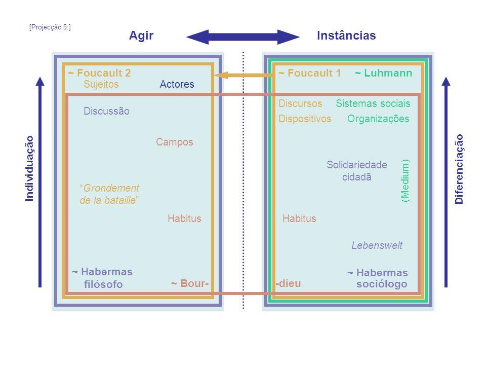 AgirInstâncias ~ Luhmann~ Foucault 1~ Foucault 2 ~ Bour- ~ Habermas filósofo Individuação Diferenciação sociólogo -dieu Sistemas sociais Organizações