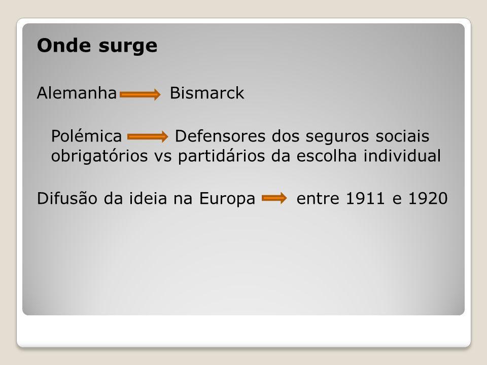 Onde surge Alemanha Bismarck Polémica Defensores dos seguros sociais obrigatórios vs partidários da escolha individual Difusão da ideia na Europa entr