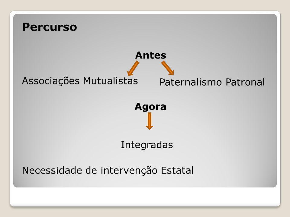 Percurso Antes Associações Mutualistas Agora Integradas Necessidade de intervenção Estatal Paternalismo Patronal