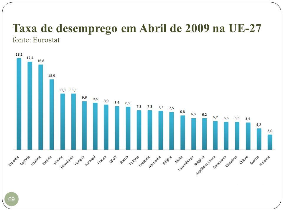 Taxa de desemprego em Abril de 2009 na UE-27 fonte: Eurostat 69