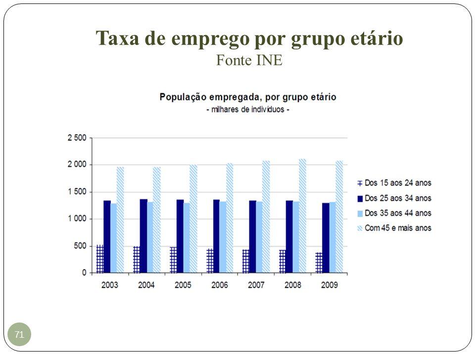 Taxa de emprego por grupo etário Fonte INE 71