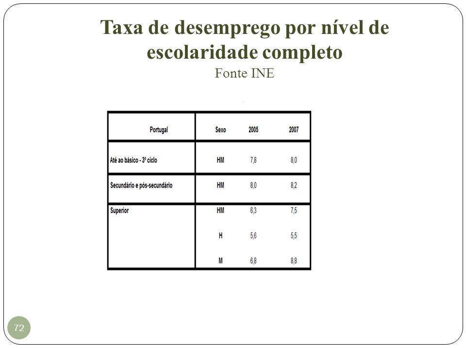 Taxa de desemprego por nível de escolaridade completo Fonte INE 72