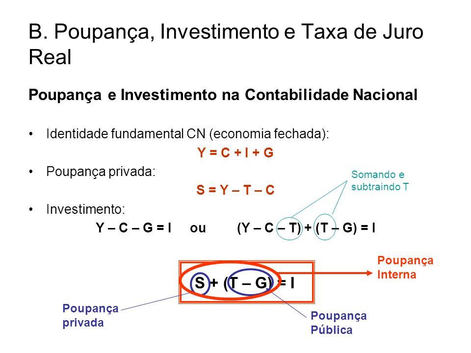 B. Poupança, Investimento e Taxa de Juro Real Poupança e Investimento na Contabilidade Nacional Identidade fundamental CN (economia fechada): Y = C +
