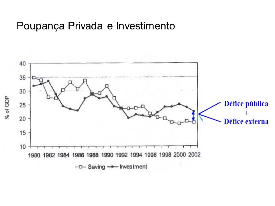 Poupança Privada e Investimento