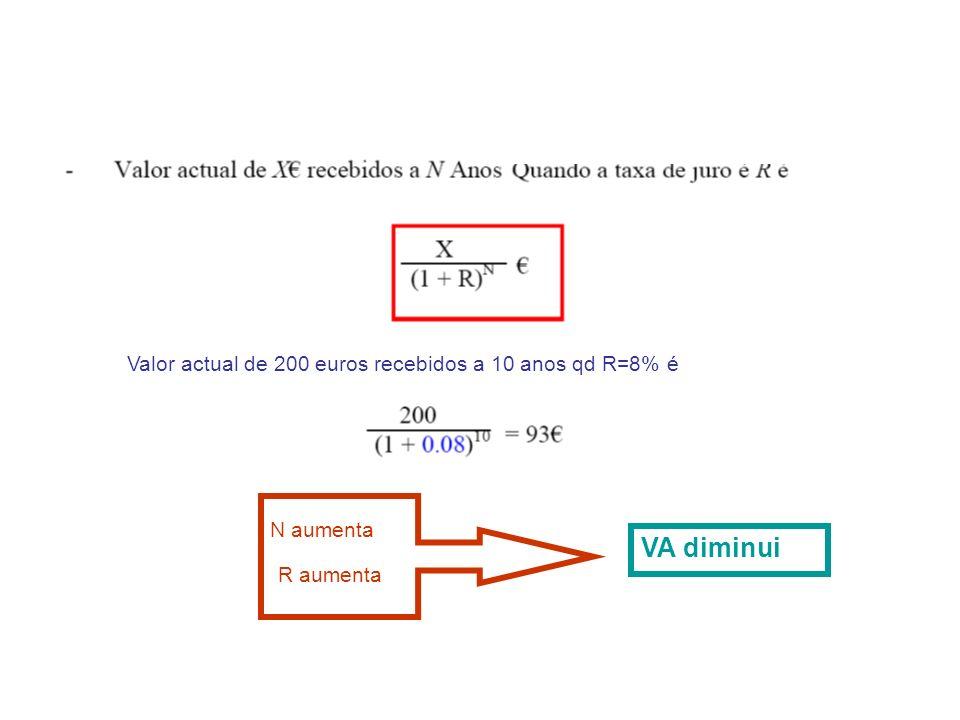 Valor actual de 200 euros recebidos a 10 anos qd R=8% é N aumenta R aumenta VA diminui