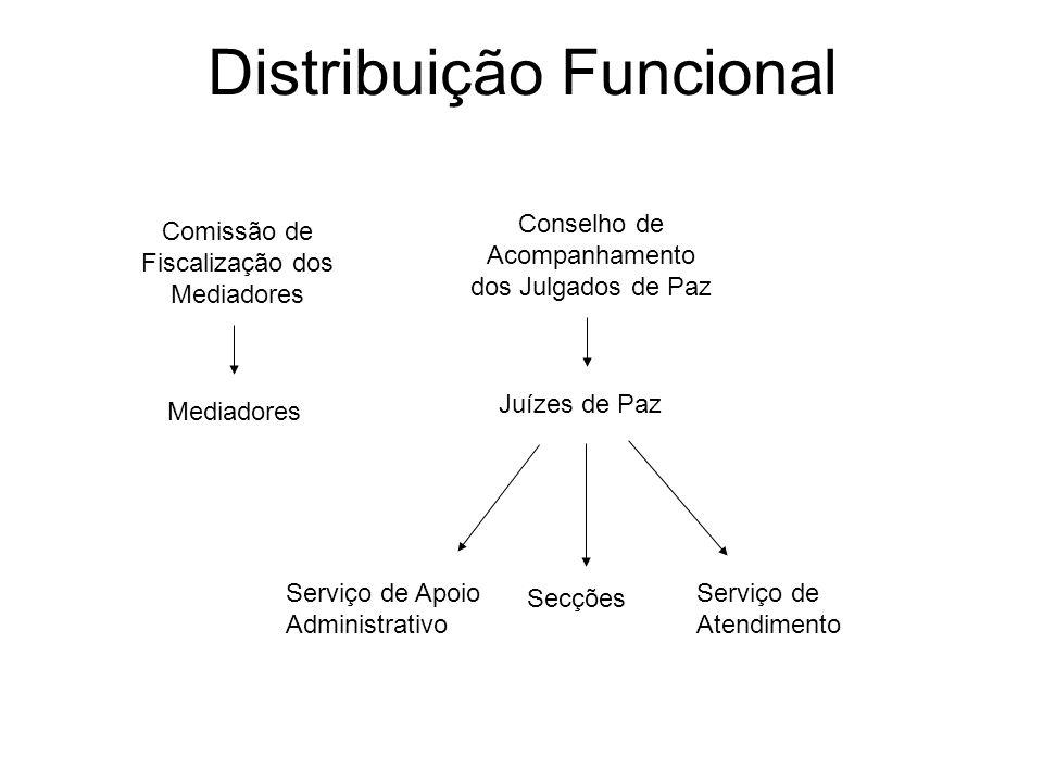 Distribuição Funcional Conselho de Acompanhamento dos Julgados de Paz Juízes de Paz Secções Serviço de Atendimento Serviço de Apoio Administrativo Com
