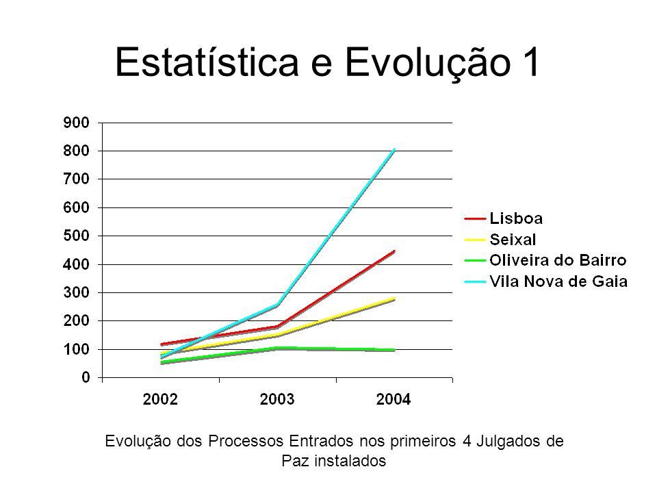 Estatística e Evolução 1 Evolução dos Processos Entrados nos primeiros 4 Julgados de Paz instalados