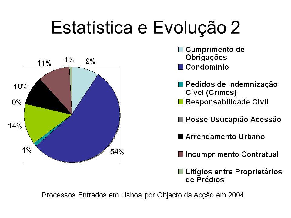 Estatística e Evolução 3 Processos Entrados em Cantanhede por Objecto da Acção em 2004
