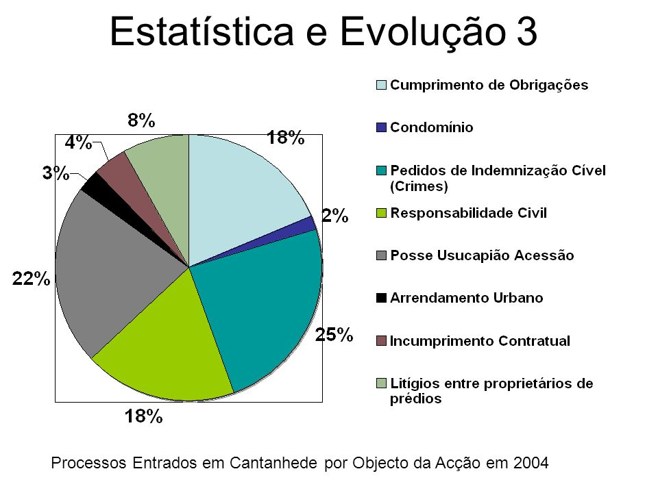 Estatística e Evolução 4 Valor das Acções Entradas em 2002