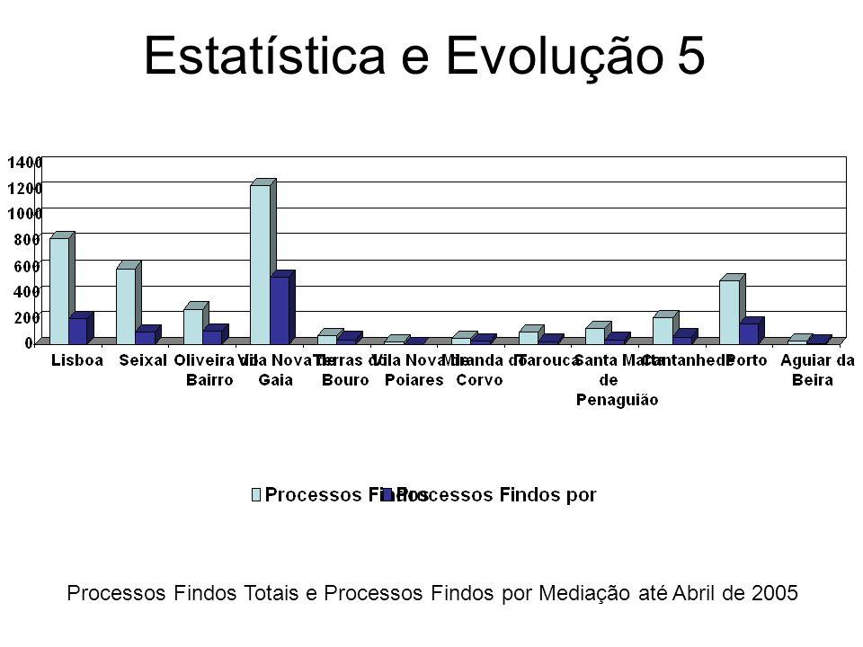 Estatística e Evolução 5 Processos Findos Totais e Processos Findos por Mediação até Abril de 2005