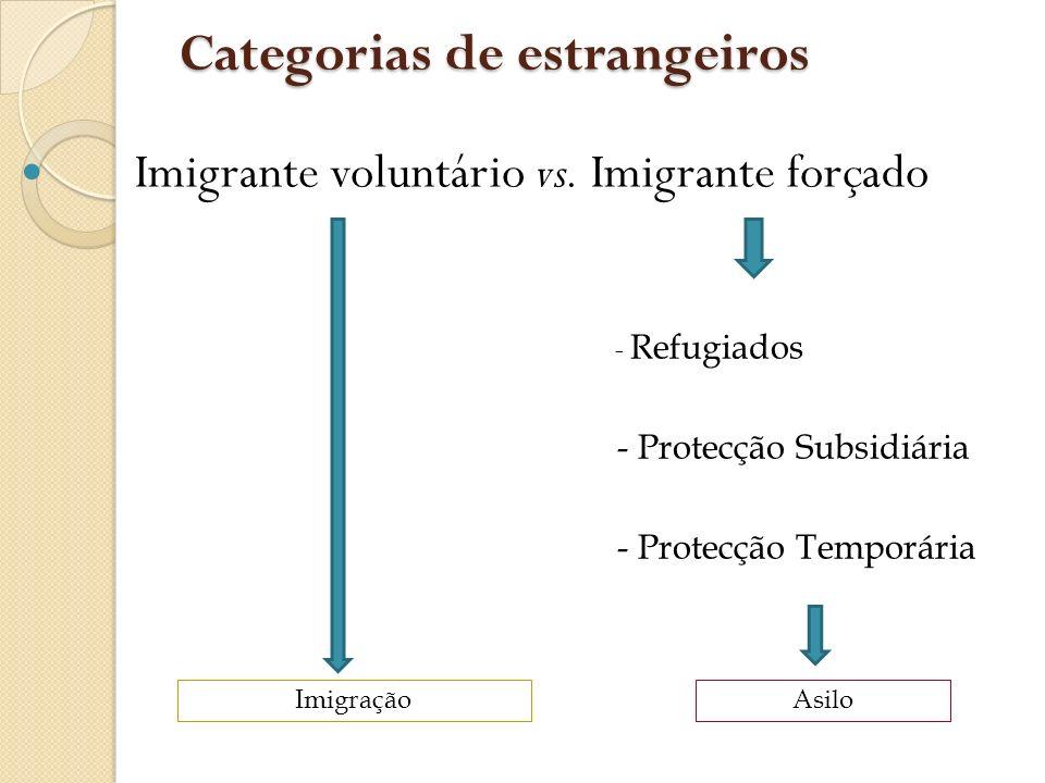 Categorias de estrangeiros Imigrante voluntário vs. Imigrante forçado - Refugiados - Protecção Subsidiária - Protecção Temporária ImigraçãoAsilo