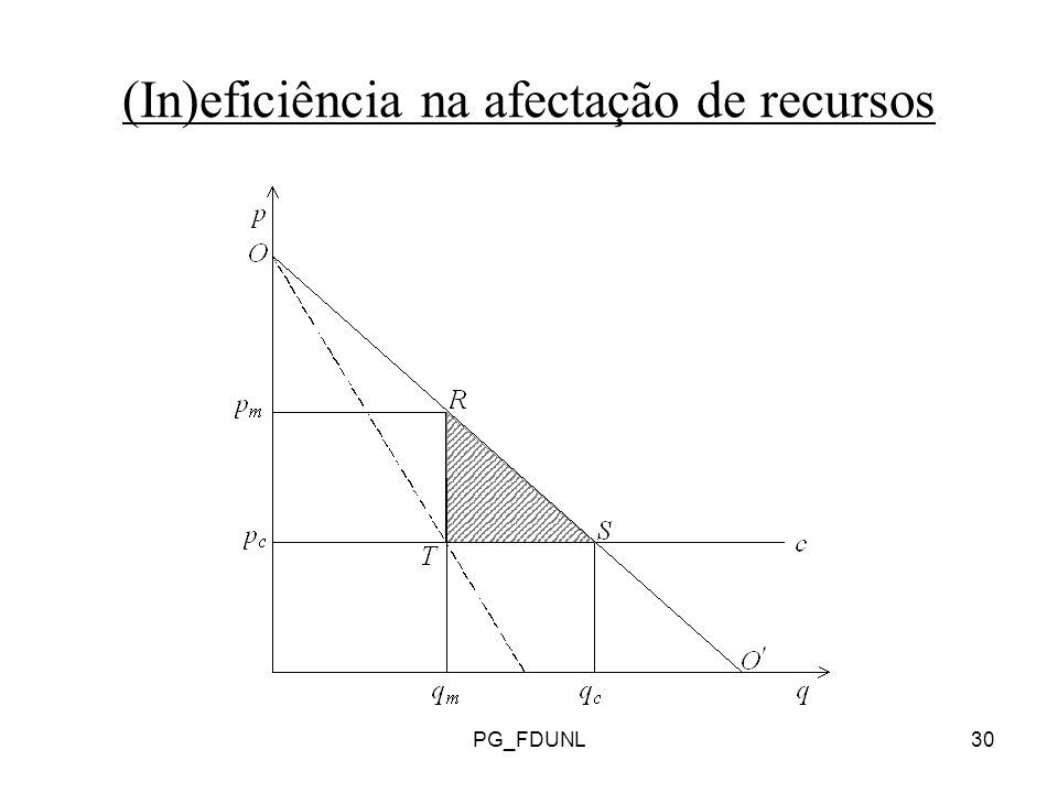 PG_FDUNL30 (In)eficiência na afectação de recursos