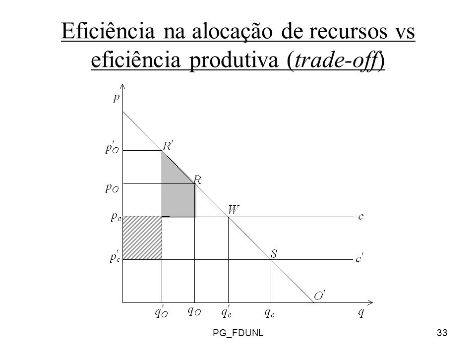 PG_FDUNL33 Eficiência na alocação de recursos vs eficiência produtiva (trade-off)