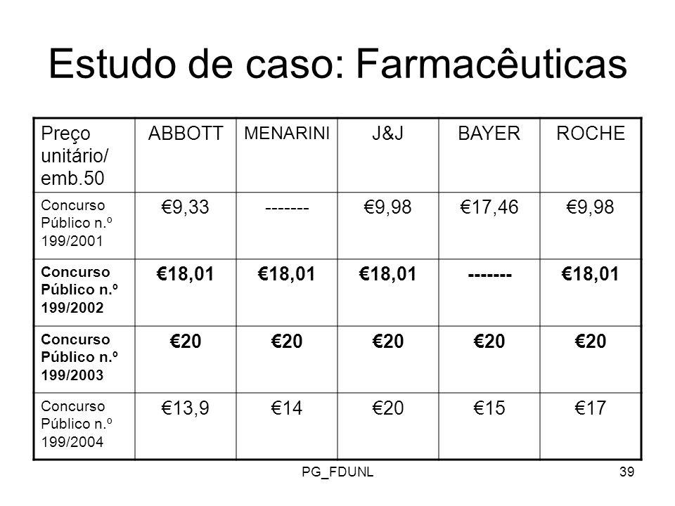 PG_FDUNL39 Estudo de caso: Farmacêuticas Preço unitário/ emb.50 ABBOTT MENARINI J&JBAYERROCHE Concurso Público n.º 199/2001 9,33-------9,9817,469,98 Concurso Público n.º 199/2002 18,01 -------18,01 Concurso Público n.º 199/2003 20 Concurso Público n.º 199/2004 13,914201517
