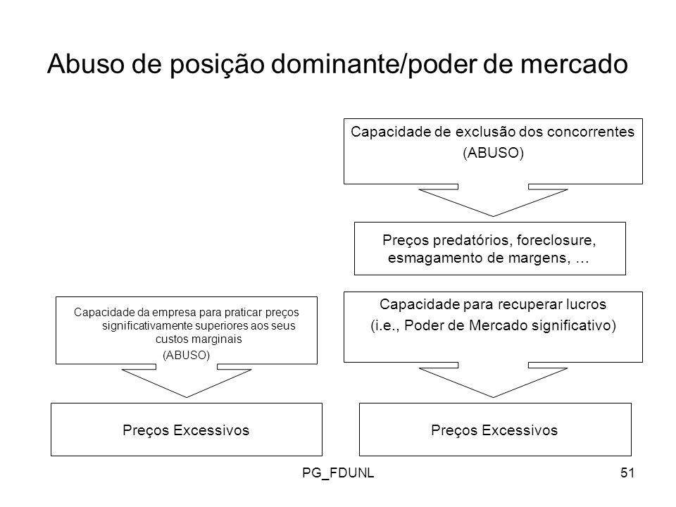PG_FDUNL51 Abuso de posição dominante/poder de mercado Capacidade da empresa para praticar preços significativamente superiores aos seus custos marginais (ABUSO) Preços Excessivos Capacidade de exclusão dos concorrentes (ABUSO) Preços predatórios, foreclosure, esmagamento de margens, … Capacidade para recuperar lucros (i.e., Poder de Mercado significativo) Preços Excessivos