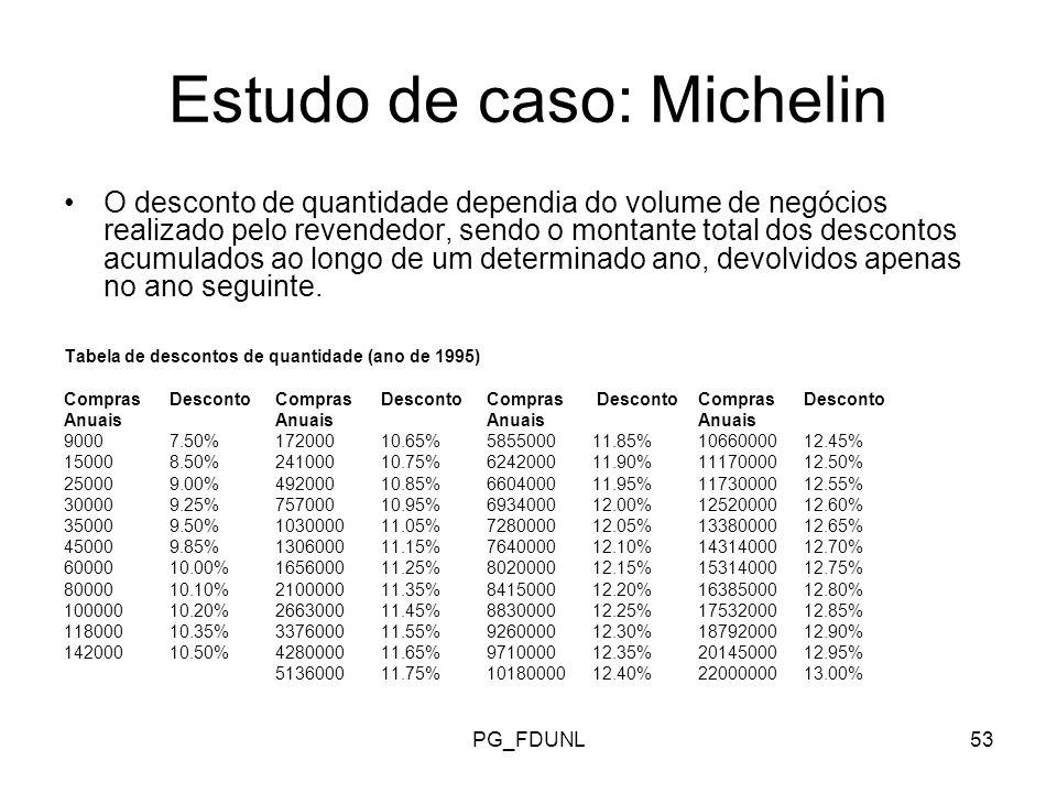PG_FDUNL53 Estudo de caso: Michelin O desconto de quantidade dependia do volume de negócios realizado pelo revendedor, sendo o montante total dos descontos acumulados ao longo de um determinado ano, devolvidos apenas no ano seguinte.