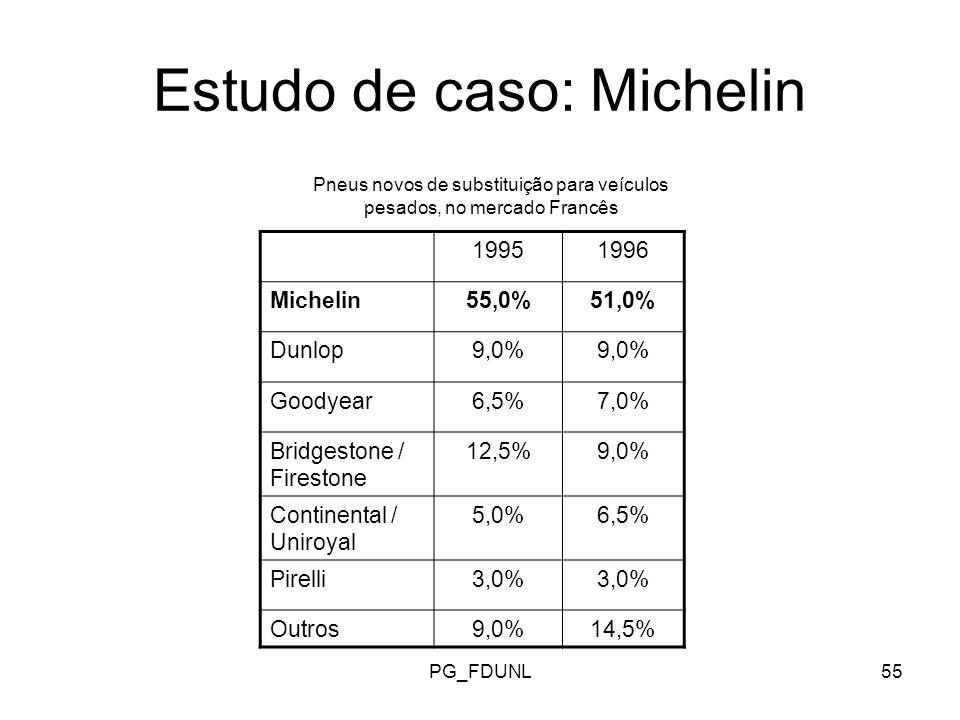 PG_FDUNL55 Estudo de caso: Michelin Pneus novos de substituição para veículos pesados, no mercado Francês 19951996 Michelin55,0%51,0% Dunlop9,0% Goodyear6,5%7,0% Bridgestone / Firestone 12,5%9,0% Continental / Uniroyal 5,0%6,5% Pirelli3,0% Outros9,0%14,5%