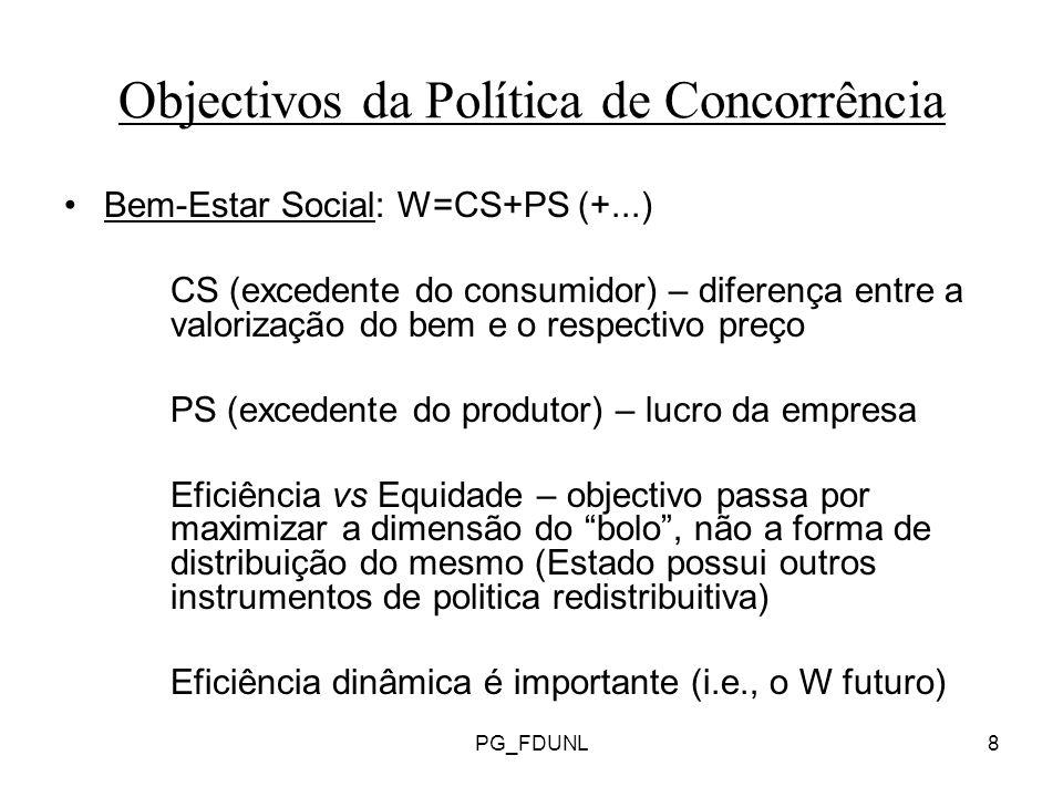 PG_FDUNL8 Objectivos da Política de Concorrência Bem-Estar Social: W=CS+PS (+...) CS (excedente do consumidor) – diferença entre a valorização do bem e o respectivo preço PS (excedente do produtor) – lucro da empresa Eficiência vs Equidade – objectivo passa por maximizar a dimensão do bolo, não a forma de distribuição do mesmo (Estado possui outros instrumentos de politica redistribuitiva) Eficiência dinâmica é importante (i.e., o W futuro)