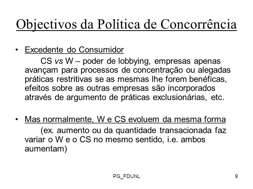 PG_FDUNL9 Objectivos da Política de Concorrência Excedente do Consumidor CS vs W – poder de lobbying, empresas apenas avançam para processos de concentração ou alegadas práticas restritivas se as mesmas lhe forem benéficas, efeitos sobre as outras empresas são incorporados através de argumento de práticas exclusionárias, etc.