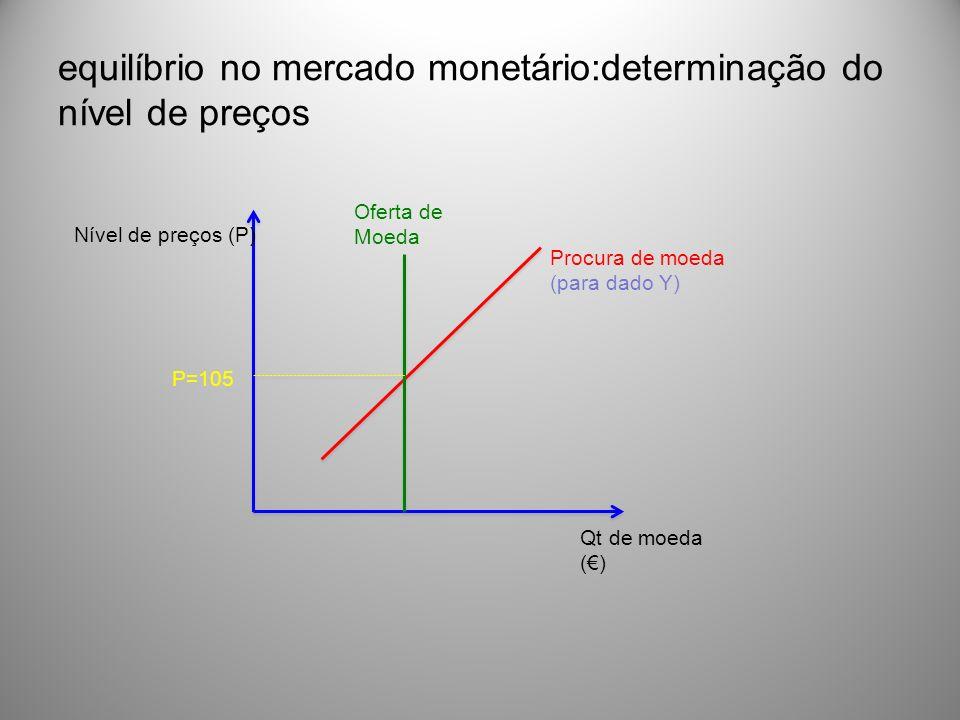equilíbrio no mercado monetário:determinação do nível de preços Qt de moeda () Nível de preços (P) Procura de moeda (para dado Y) Oferta de Moeda P=10