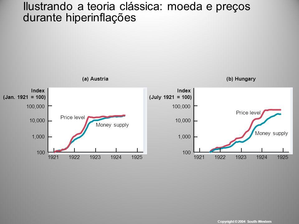 Ilustrando a teoria clássica: moeda e preços durante hiperinflações Copyright © 2004 South-Western (a) Austria(b) Hungary Money supply Price level Ind