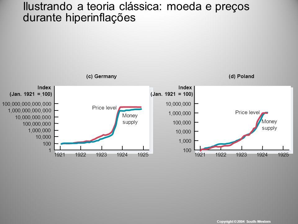 Ilustrando a teoria clássica: moeda e preços durante hiperinflações Copyright © 2004 South-Western (c) Germany 1 Index (Jan. 1921 = 100) (d) Poland 10