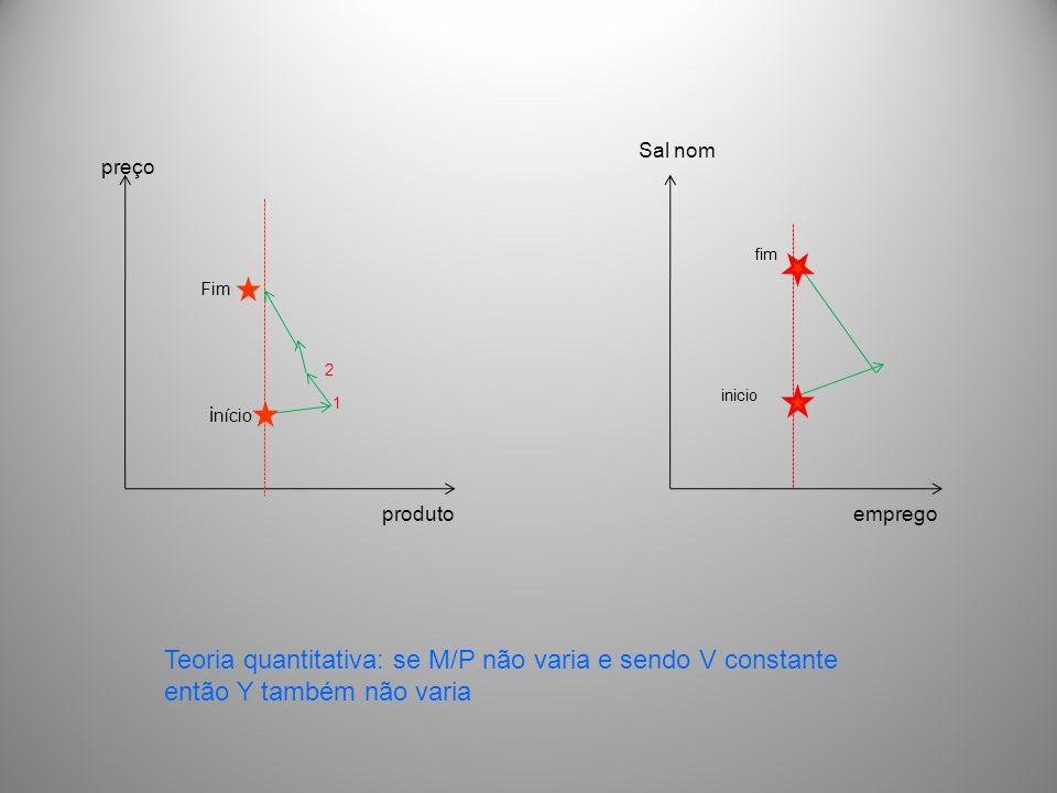 produto preço i nício Fim 1 2 emprego Sal nom fim inicio Teoria quantitativa: se M/P não varia e sendo V constante então Y também não varia