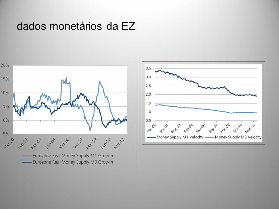 dados monetários da EZ