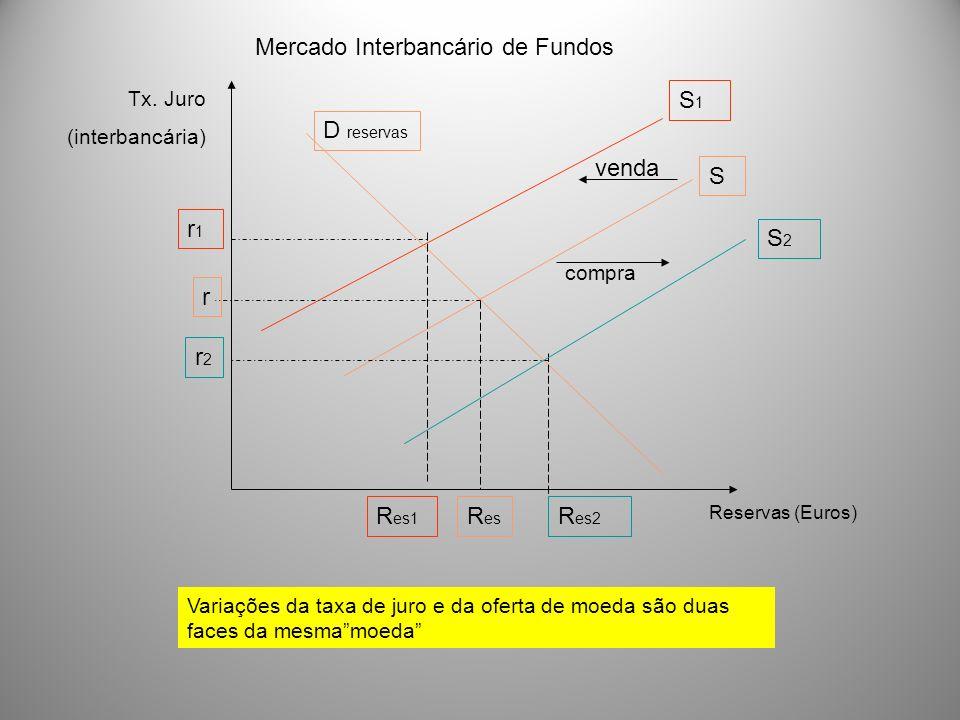 Tx. Juro (interbancária) Reservas (Euros) S1S1 S D reservas r1r1 r2r2 R es2 R es1 Variações da taxa de juro e da oferta de moeda são duas faces da mes