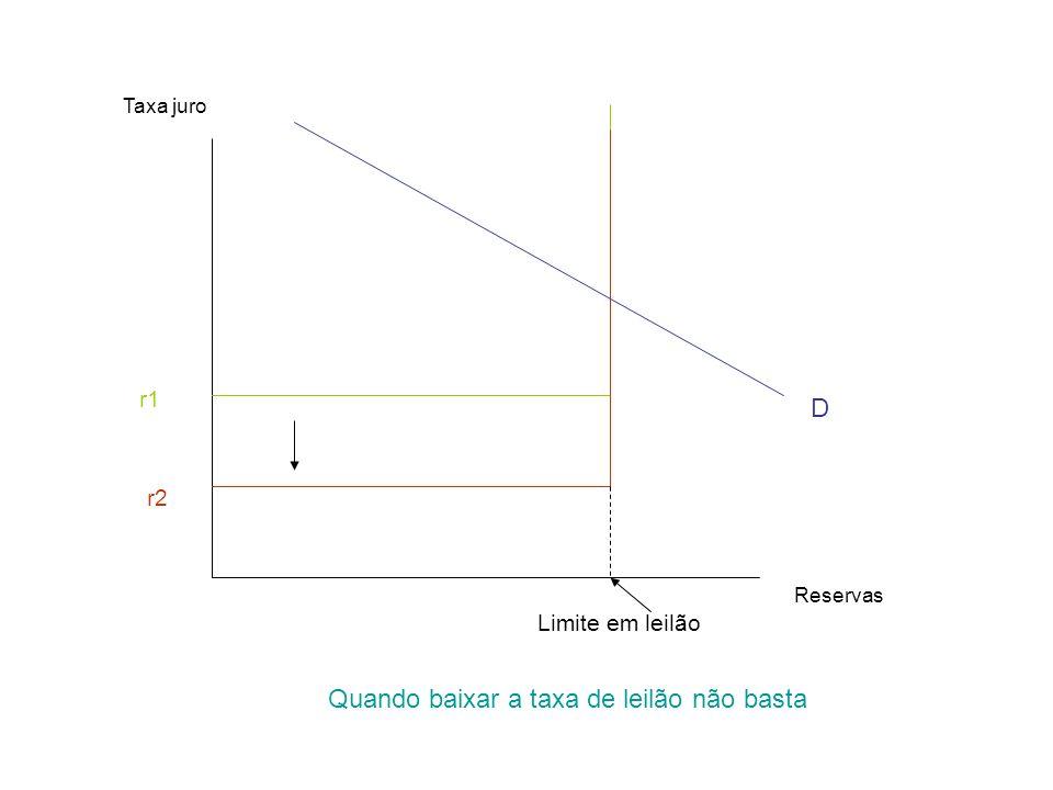 Reservas Taxa juro D r1 r2 Limite em leilão Quando baixar a taxa de leilão não basta