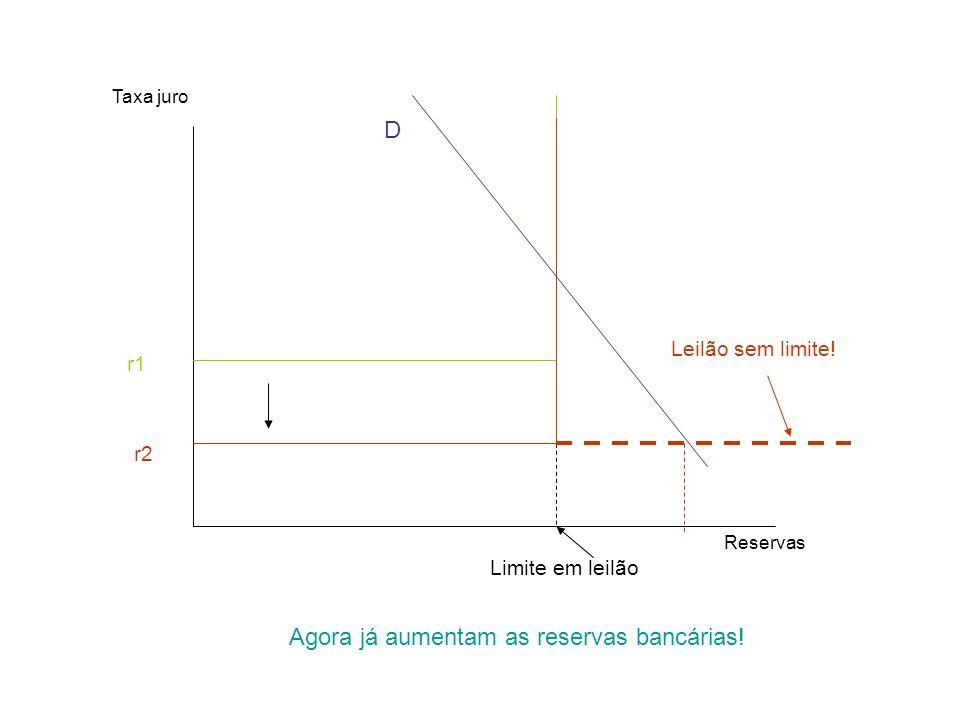 Reservas Taxa juro D r1 r2 Limite em leilão Agora já aumentam as reservas bancárias! Leilão sem limite!