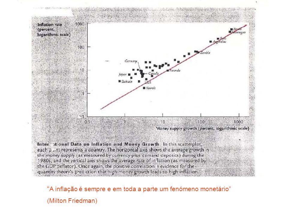 A inflação é sempre e em toda a parte um fenómeno monetário (Milton Friedman)