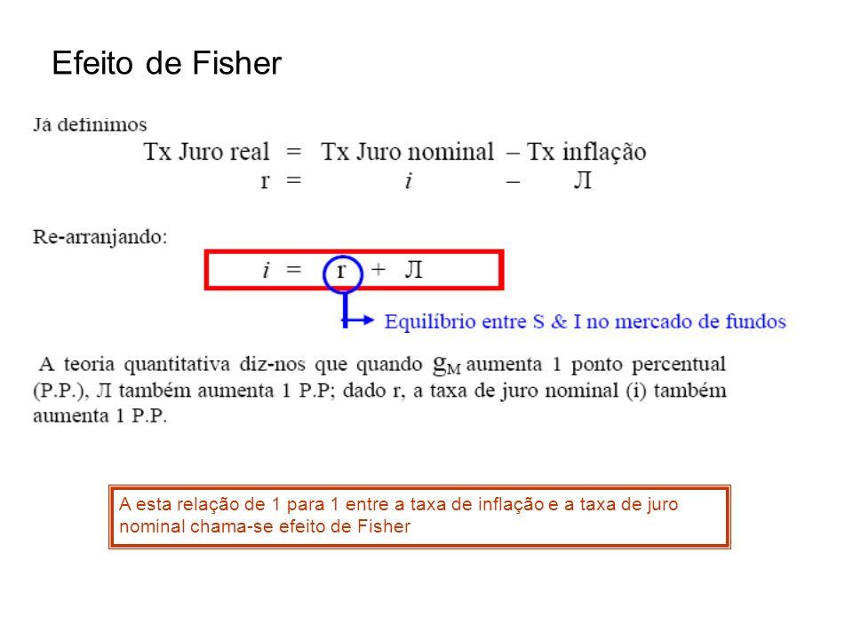 Efeito de Fisher A esta relação de 1 para 1 entre a taxa de inflação e a taxa de juro nominal chama-se efeito de Fisher
