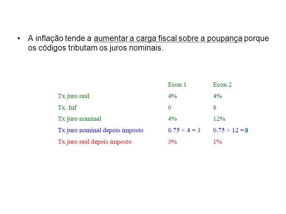 A inflação tende a aumentar a carga fiscal sobre a poupança porque os códigos tributam os juros nominais. 9