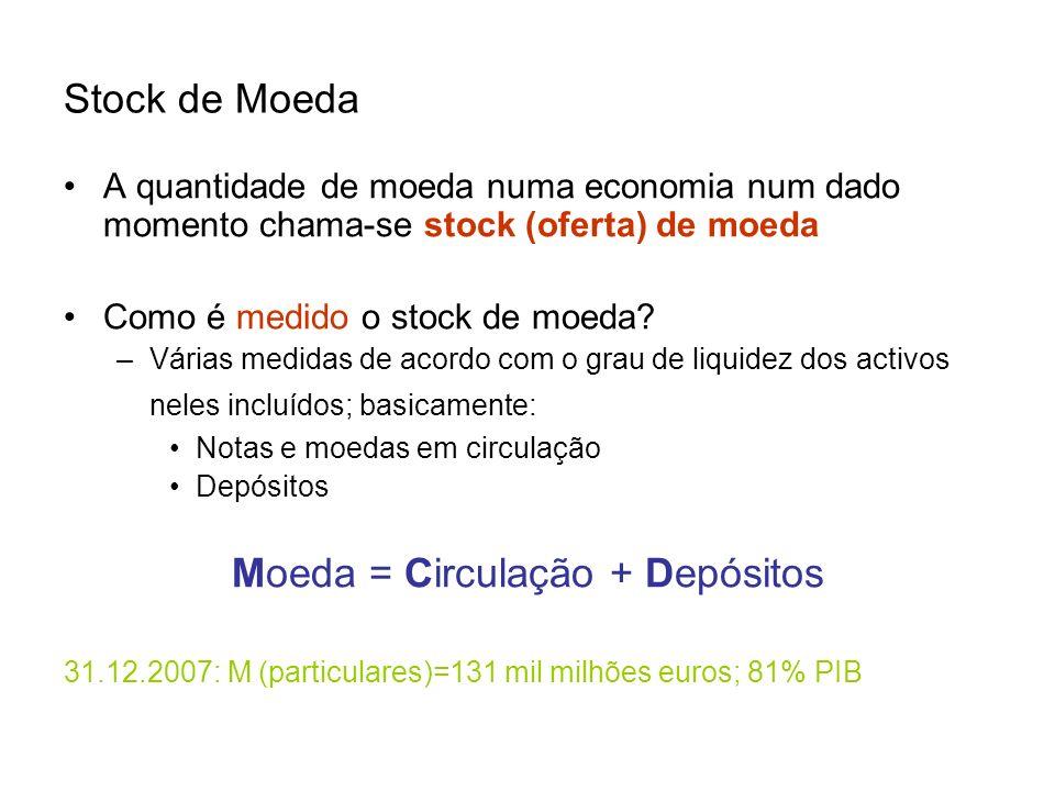Stock de Moeda A quantidade de moeda numa economia num dado momento chama-se stock (oferta) de moeda Como é medido o stock de moeda? –Várias medidas d