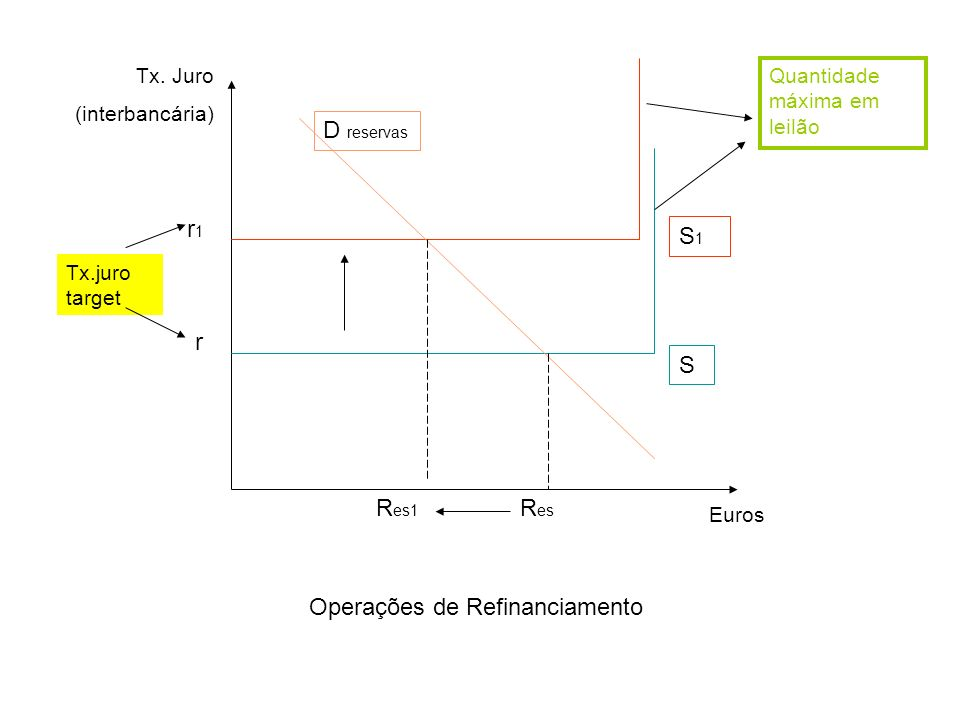 Tx. Juro (interbancária) Euros S1S1 S D reservas r1r1 r Tx.juro target R es R es1 Operações de Refinanciamento Quantidade máxima em leilão