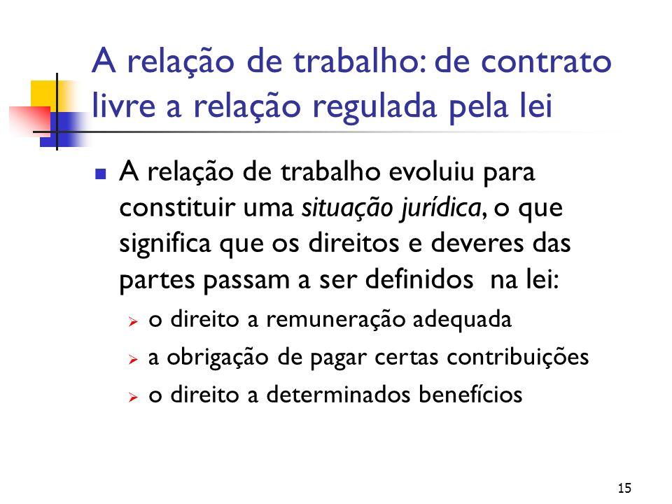 A relação de trabalho: de contrato livre a relação regulada pela lei A relação de trabalho evoluiu para constituir uma situação jurídica, o que significa que os direitos e deveres das partes passam a ser definidos na lei: o direito a remuneração adequada a obrigação de pagar certas contribuições o direito a determinados benefícios 15