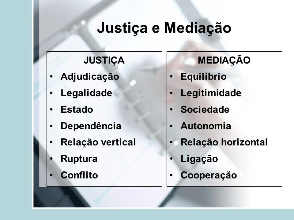 Justiça e Mediação JUSTIÇA Adjudicação Legalidade Estado Dependência Relação vertical Ruptura Conflito MEDIAÇÃO Equilíbrio Legitimidade Sociedade Auto