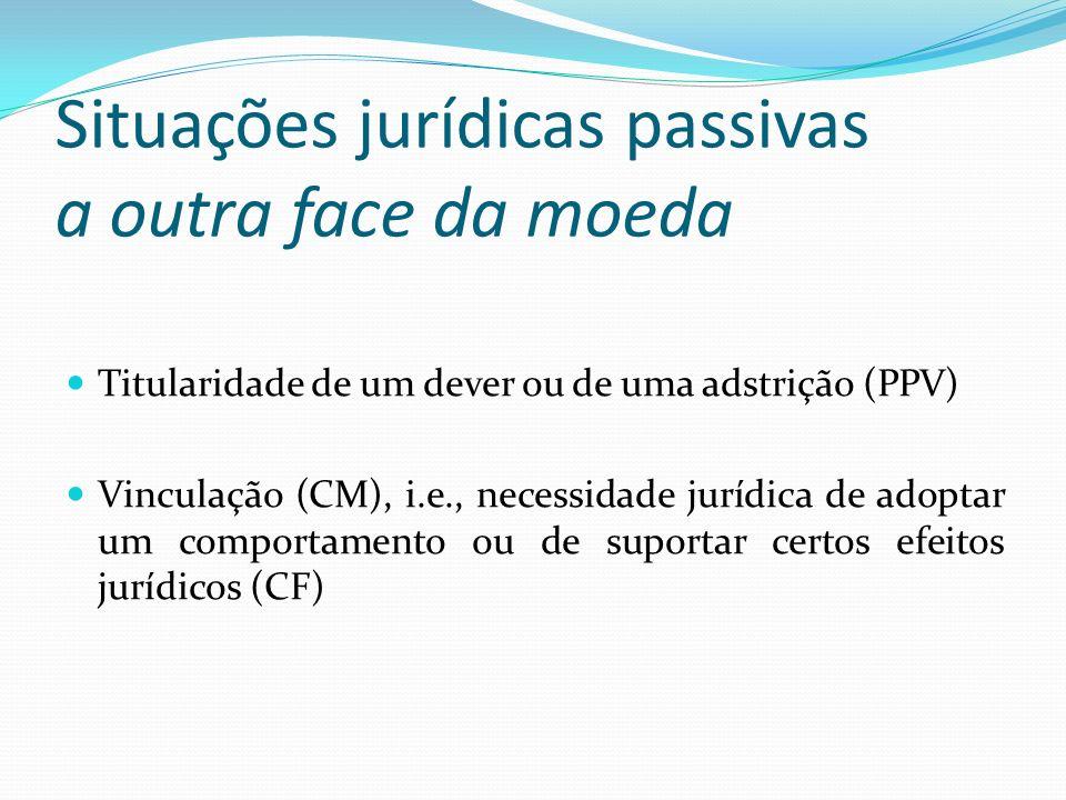 Situações jurídicas passivas a outra face da moeda Titularidade de um dever ou de uma adstrição (PPV) Vinculação (CM), i.e., necessidade jurídica de a