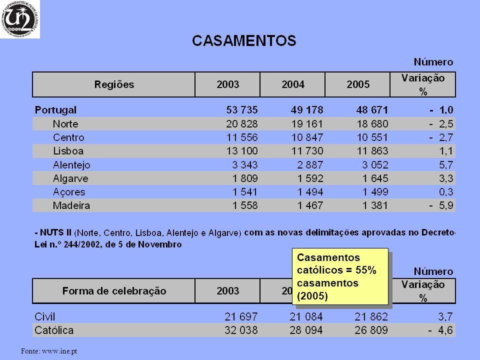 Casamentos católicos = 55% casamentos (2005) Fonte: www.ine.pt