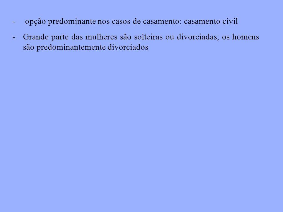 - opção predominante nos casos de casamento: casamento civil -Grande parte das mulheres são solteiras ou divorciadas; os homens são predominantemente divorciados