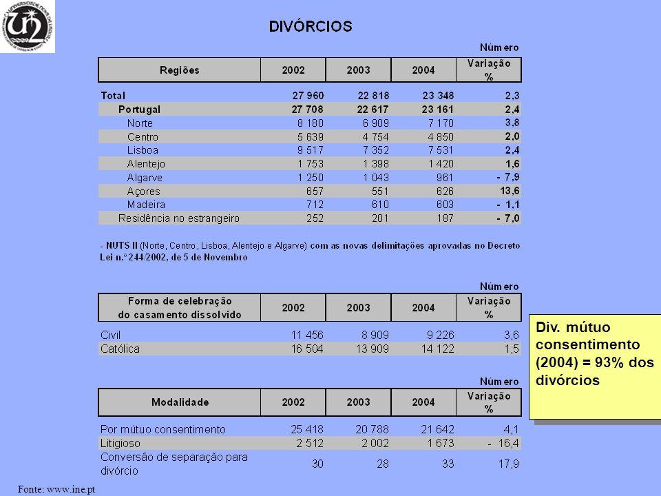 Div. mútuo consentimento (2004) = 93% dos divórcios Fonte: www.ine.pt