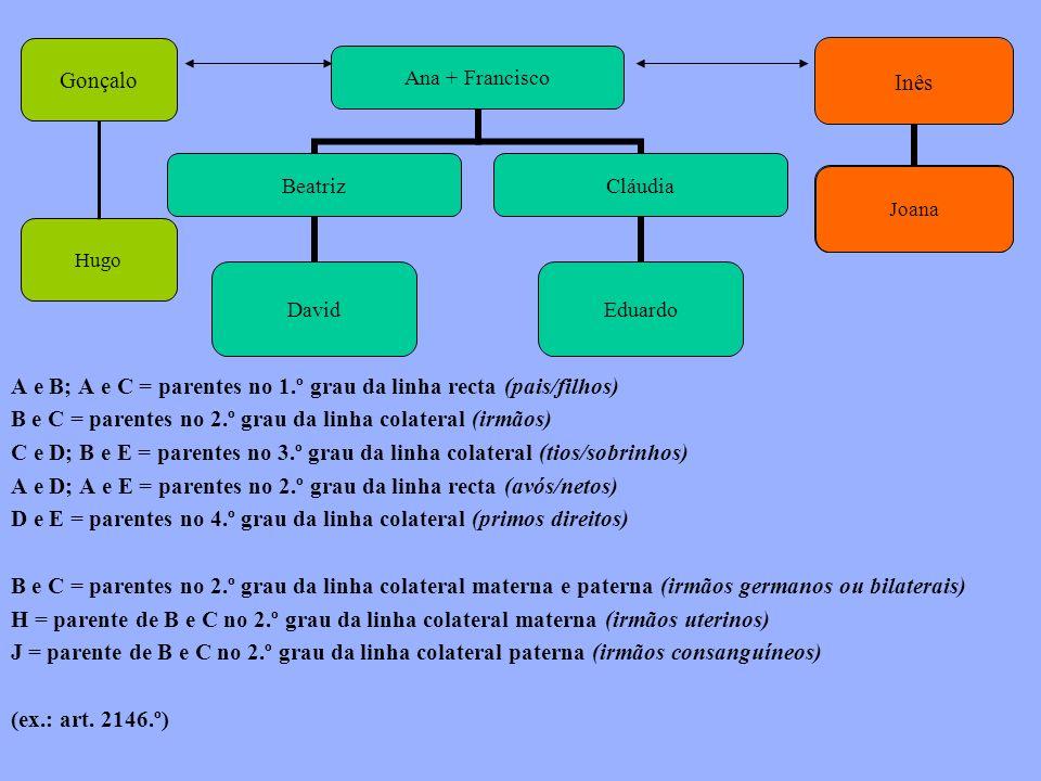 A e B; A e C = parentes no 1.º grau da linha recta (pais/filhos) B e C = parentes no 2.º grau da linha colateral (irmãos) C e D; B e E = parentes no 3.º grau da linha colateral (tios/sobrinhos) A e D; A e E = parentes no 2.º grau da linha recta (avós/netos) D e E = parentes no 4.º grau da linha colateral (primos direitos) B e C = parentes no 2.º grau da linha colateral materna e paterna (irmãos germanos ou bilaterais) H = parente de B e C no 2.º grau da linha colateral materna (irmãos uterinos) J = parente de B e C no 2.º grau da linha colateral paterna (irmãos consanguíneos) (ex.: art.